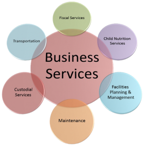 Categories Of Businesses That Enhance Economy